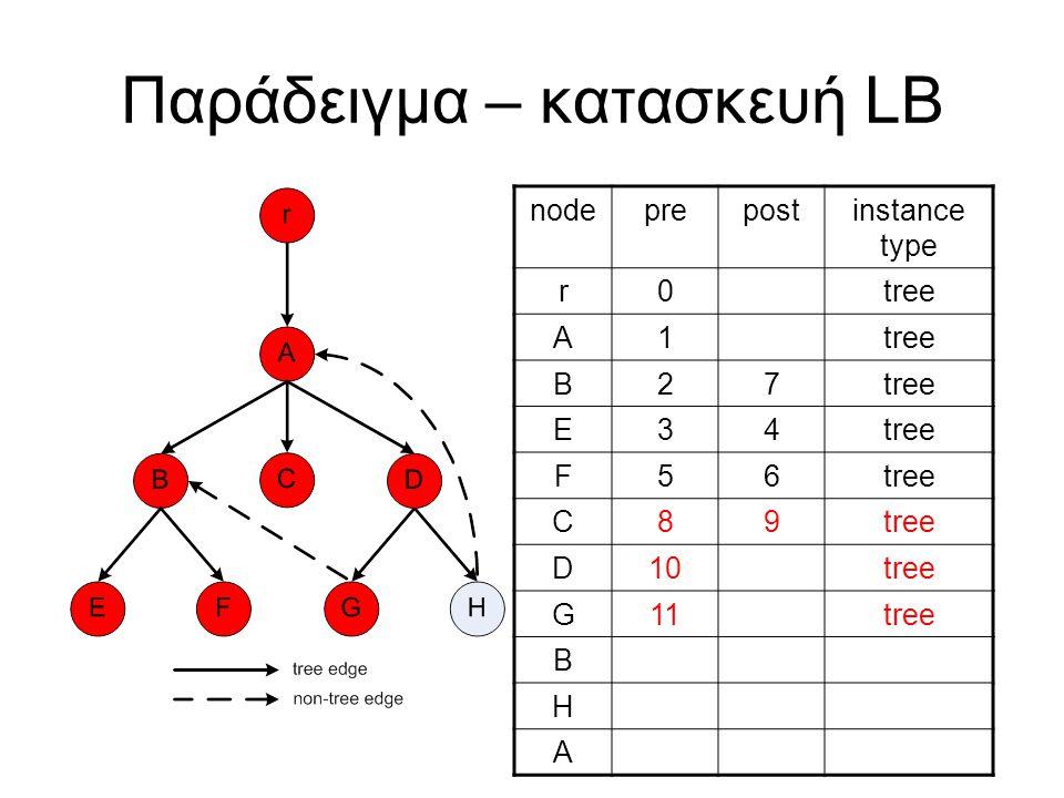 Παράδειγμα – κατασκευή LB nodeprepostinstance type r0tree A1 B27 E34 F56 C89 D10tree G11tree B H A
