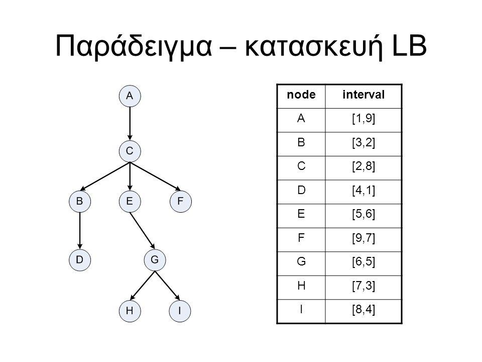Παράδειγμα – reachability LB nodeinterval A[1,9] B[3,2] C[2,8] D[4,1] E[5,6] F[9,7] G[6,5] H[7,3] I[8,4] reach(C,G).