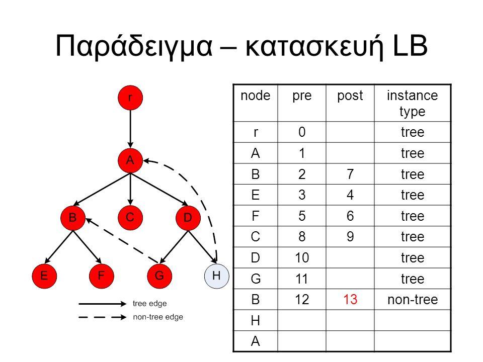 Παράδειγμα – κατασκευή LB nodeprepostinstance type r0tree A1 B27 E34 F56 C89 D10tree G11tree B1213non-tree H A