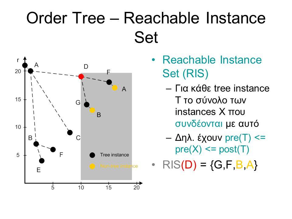 Order Tree – Reachable Instance Set Reachable Instance Set (RIS) –Για κάθε tree instance T το σύνολο των instances X που συνδέονται με αυτό –Δηλ.