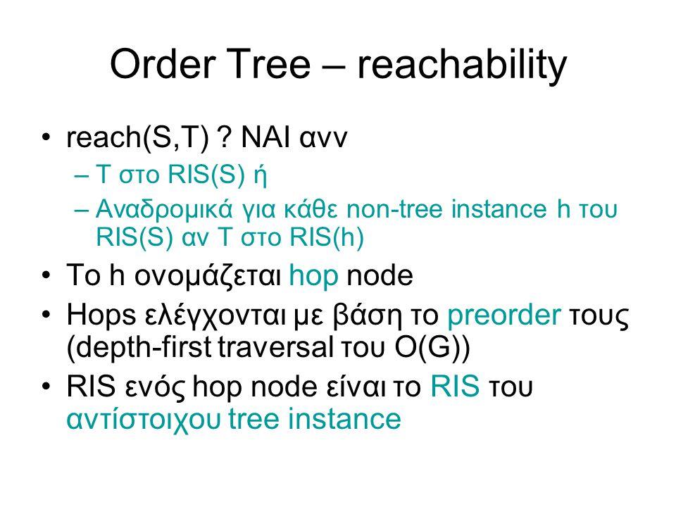 Order Tree – reachability reach(S,T) .