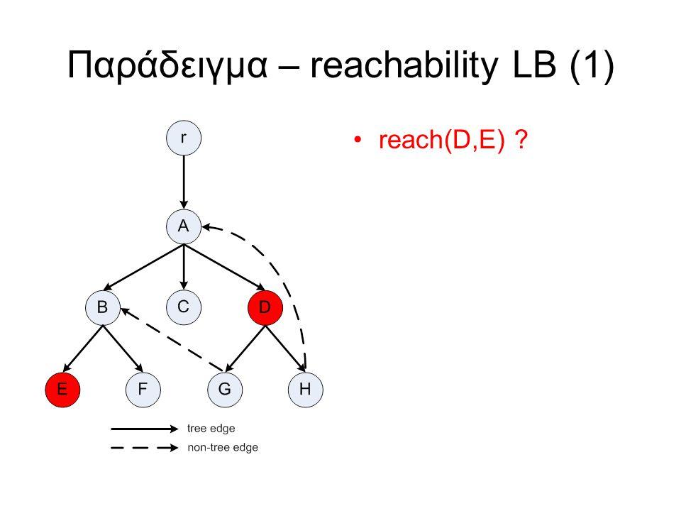 Παράδειγμα – reachability LB (1) reach(D,E)