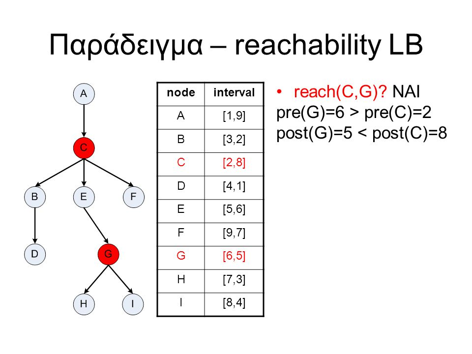 Παράδειγμα – reachability LB nodepostintervals A9[1,9] B2[1,5] C8[1,8] D1[1,1] [3,3] E6[3,6] F7[3,5] [7,7] G5[3,5] H3[3,3] I4[4,4] reach(C,G).