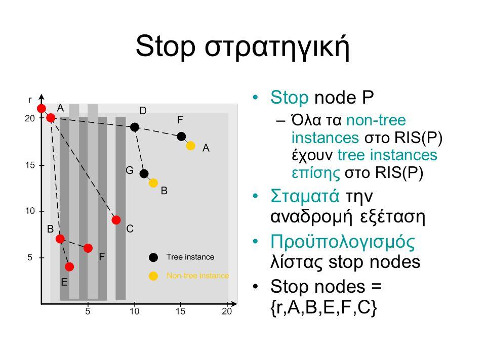 Stop στρατηγική Stop node P –Όλα τα non-tree instances στο RIS(P) έχουν tree instances επίσης στο RIS(P) Σταματά την αναδρομή εξέταση Προϋπολογισμός λίστας stop nodes Stop nodes = {r,A,B,E,F,C}