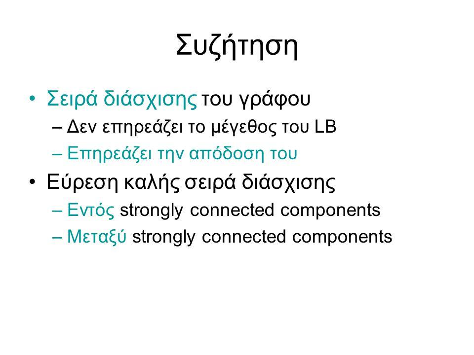 Συζήτηση Σειρά διάσχισης του γράφου –Δεν επηρεάζει το μέγεθος του LB –Επηρεάζει την απόδοση του Εύρεση καλής σειρά διάσχισης –Εντός strongly connected components –Μεταξύ strongly connected components