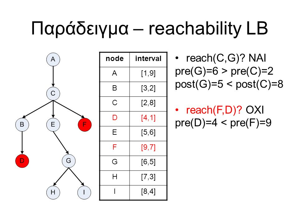Παράδειγμα – κατασκευή LB Non-tree edges –I->B –F->E Link table start -> label –9 -> [6,9) –7 -> [1,5)