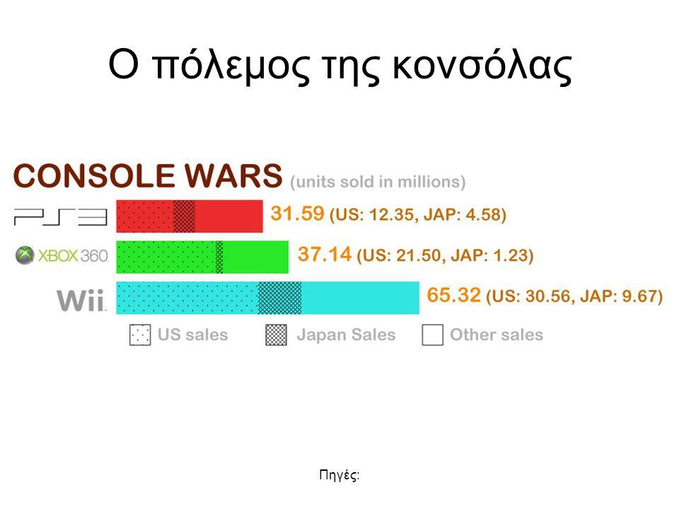 Πηγές: Ο πόλεμος της κονσόλας