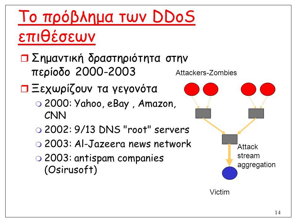 14 Το πρόβλημα των DDoS επιθέσεων  Σημαντική δραστηριότητα στην περίοδο 2000-2003  Ξεχωρίζουν τα γεγονότα  2000: Yahoo, eBay, Amazon, CNN  2002: 9