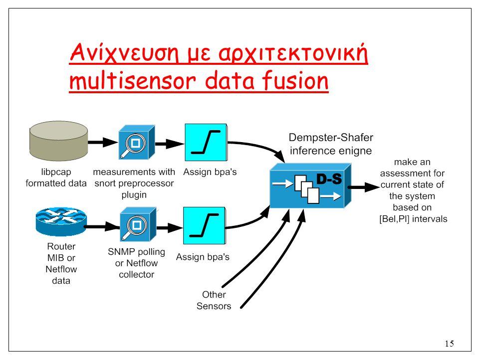 15 Ανίχνευση με αρχιτεκτονική multisensor data fusion