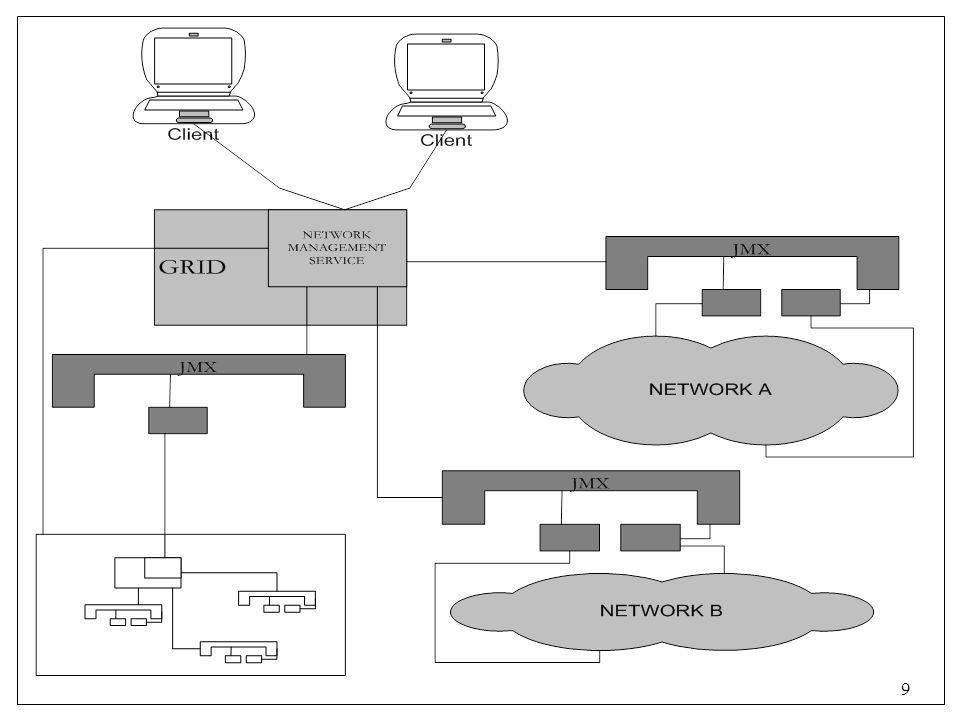 20 Εργαλείο διαχείρισης δρομολογητών cisco μέσω του web  Ανάπτυξη ενός set από web εργαλεία για το δίκτυο του ΕΔΕΤ  Δύο βασικές ομάδες εργαλείων  Configuration Management Backup Restore Compare  Access-lists: Κάθε ίδρυμα ελέγχει την δικιά του access- list μέσω του web εργαλείου Authentication Βάση Δεδομένων Access-list Templates που περιγράφουν τι επιτρέπεται να γίνεται access-list 1 permit 205.251.23.121 access-list 1 permit 203.133.210.211 access-list 1 permit 203.133.210.210 access-list 1 permit 133.52.250.30 access-list 1 permit 203.133.210.213 access-list 1 permit 133.102.223.208 access-list 1 deny any