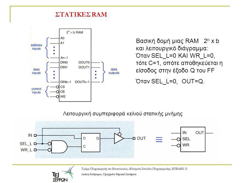 ΣΤΑΤΙΚΕΣ RAM Βασική δομή μιας RAM 2 n x b και λειτουργικό διάγραμμα: Όταν SEL_L=0 KAI WR_L=0, τότε C=1, οπότε αποθηκεύεται η είσοδος στην έξοδο Q του