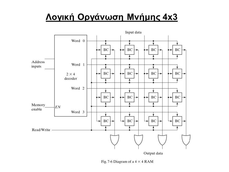 Λογική Οργάνωση Μνήμης 4x3