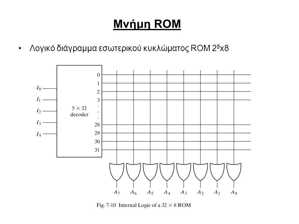 Μνήμη ROM Λογικό διάγραμμα εσωτερικού κυκλώματος ROM 2 5 x8