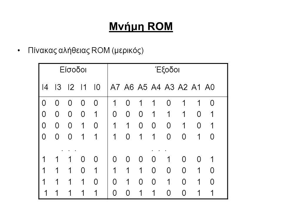 Μνήμη ROM ΕίσοδοιΈξοδοι Ι4 Ι3 Ι2 Ι1 Ι0Α7 Α6 Α5 Α4 Α3 Α2 Α1 Α0 0 0 0 0 0 0 0 0 0 1 0 0 0 1 0 0 0 0 1 1... 1 1 1 0 0 1 1 1 0 1 1 1 1 1 0 1 1 1 1 1 1 0 1