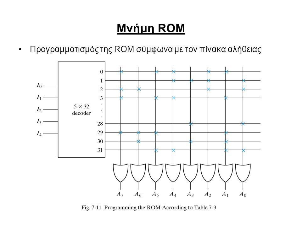 Μνήμη ROM Προγραμματισμός της ROM σύμφωνα με τον πίνακα αλήθειας