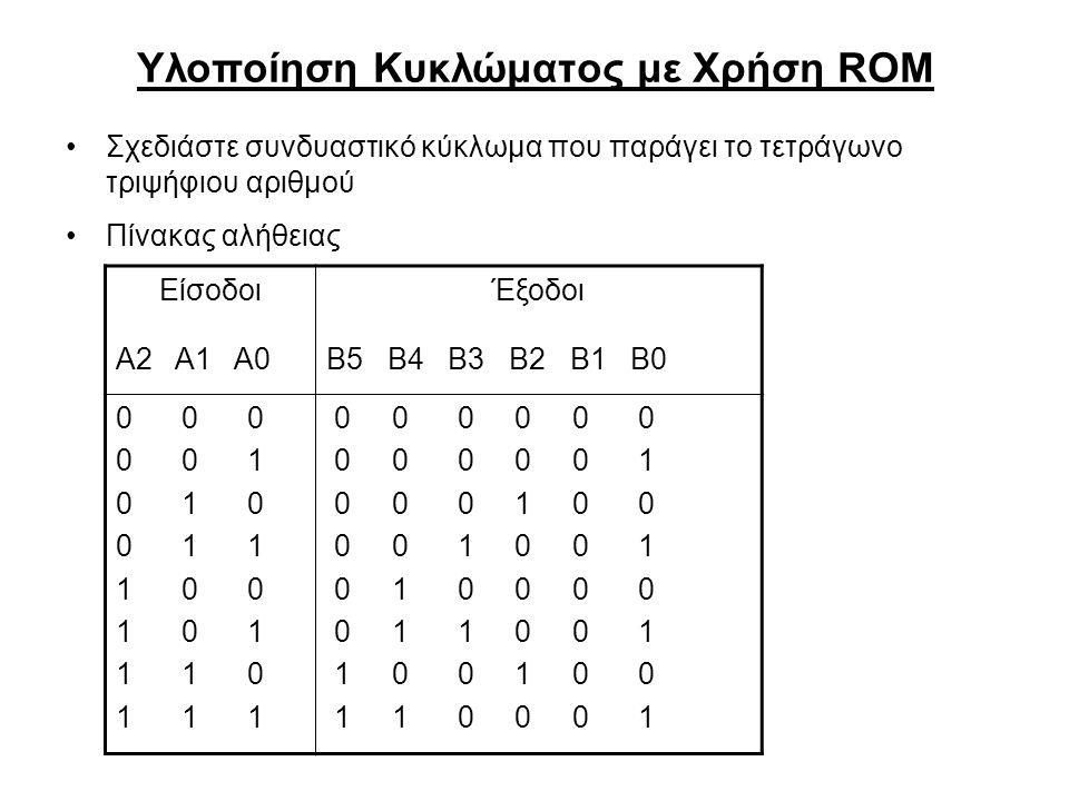 Υλοποίηση Κυκλώματος με Χρήση ROM Σχεδιάστε συνδυαστικό κύκλωμα που παράγει το τετράγωνο τριψήφιου αριθμού Πίνακας αλήθειας ΕίσοδοιΈξοδοι Α2 Α1 Α0Β5 Β