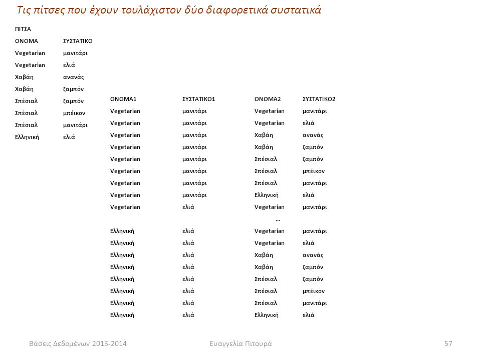 Βάσεις Δεδομένων 2013-2014Ευαγγελία Πιτουρά57 ΠΙΤΣΑ ΟΝΟΜΑΣΥΣΤΑΤΙΚΟ Vegetarianμανιτάρι Vegetarianελιά Χαβάηανανάς Χαβάηζαμπόν Σπέσιαλζαμπόν Σπέσιαλμπέι