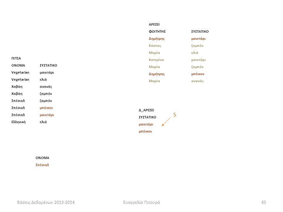 Βάσεις Δεδομένων 2013-2014Ευαγγελία Πιτουρά65 Παράδειγμα ΠΙΤΣΑ ΟΝΟΜΑΣΥΣΤΑΤΙΚΟ Vegetarianμανιτάρι Vegetarianελιά Χαβάηανανάς Χαβάηζαμπόν Σπέσιαλζαμπόν