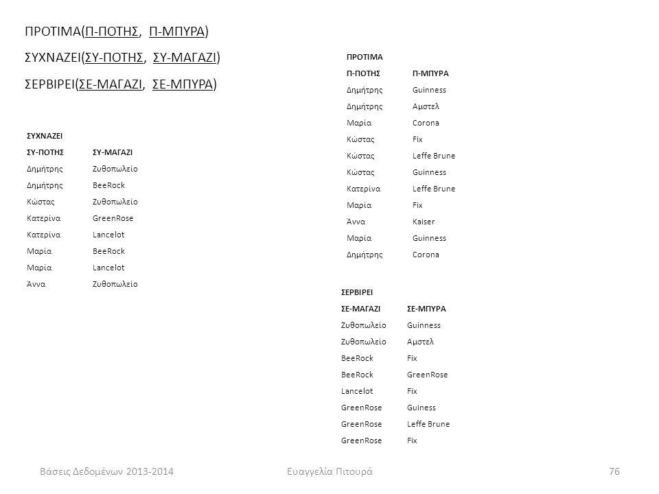 Βάσεις Δεδομένων 2013-2014Ευαγγελία Πιτουρά76 Παράδειγμα ΣΥΧΝΑΖΕΙ ΣΥ-ΠΟΤΗΣΣΥ-ΜΑΓΑΖΙ ΔημήτρηςΖυθοπωλείο ΔημήτρηςBeeRock ΚώσταςΖυθοπωλείο ΚατερίναGreenR