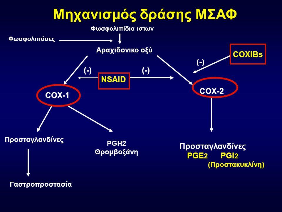 ΑΙΤΙΕΣ ΑΝΘΙΣΤΑΜΕΝΗΣ ΗΤΝ ΦΑΡΜΑΚΑ - Κυκλοσπορίνη - Ερυθροποιητίνη - Κορτικοστεροειδή - Μη στεροειδή αντιφλεγμονώδη - Amitriptyline + Guanethidine, Methyldopa, Cloηidine.