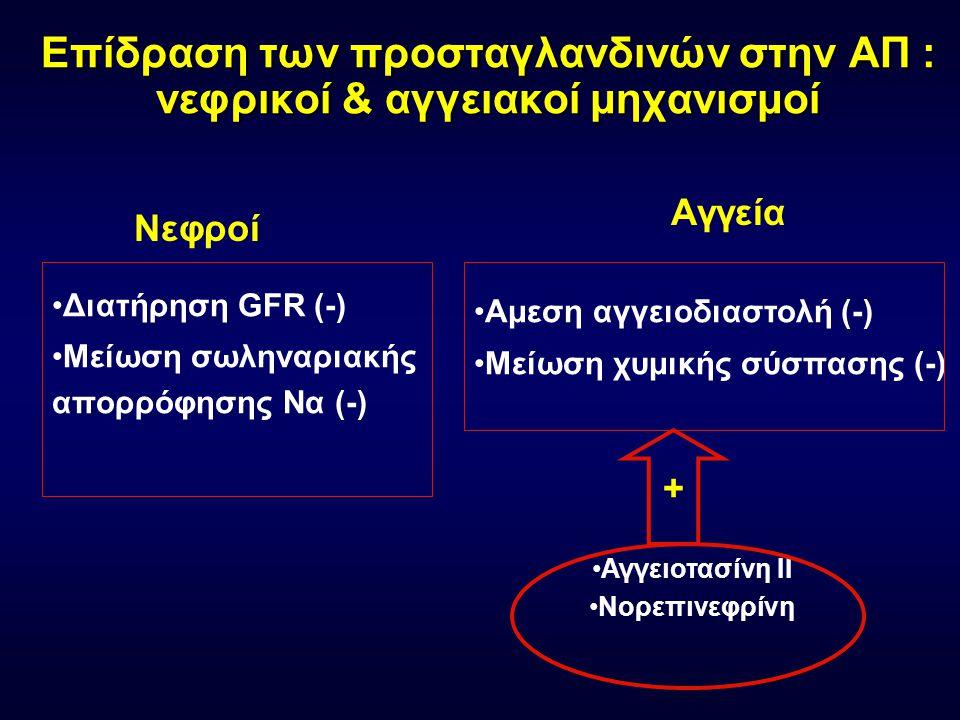 Μηχανισμός δράσης ΜΣΑΦ Φωσφολιπίδια ιστων Αραχιδονικο οξύ COX-1 COX-2 NSAID (-) COXIBs Προσταγλανδίνες PGH2 Θρομβοξάνη Προσταγλανδίνες PGE 2 PGI 2 (Πρ