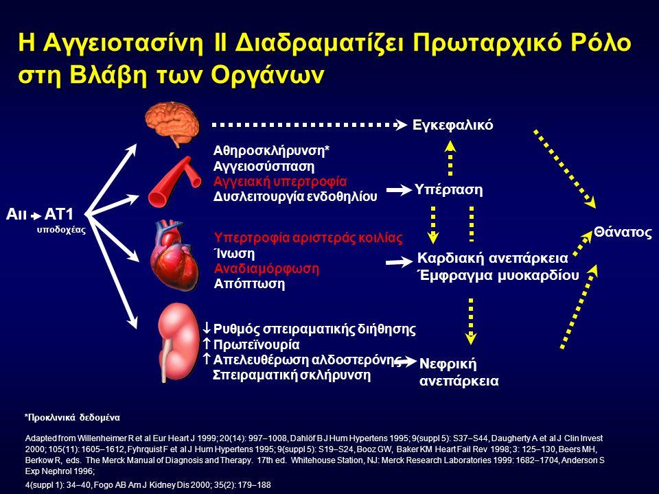 Επίδραση των προσταγλανδινών στην ΑΠ : νεφρικοί & αγγειακοί μηχανισμοί Νεφροί Αγγεία Διατήρηση GFR (-) Μείωση σωληναριακής απορρόφησης Να (-) Αμεση αγγειοδιαστολή (-) Μείωση χυμικής σύσπασης (-) Αγγειοτασίνη ΙΙ Νορεπινεφρίνη +