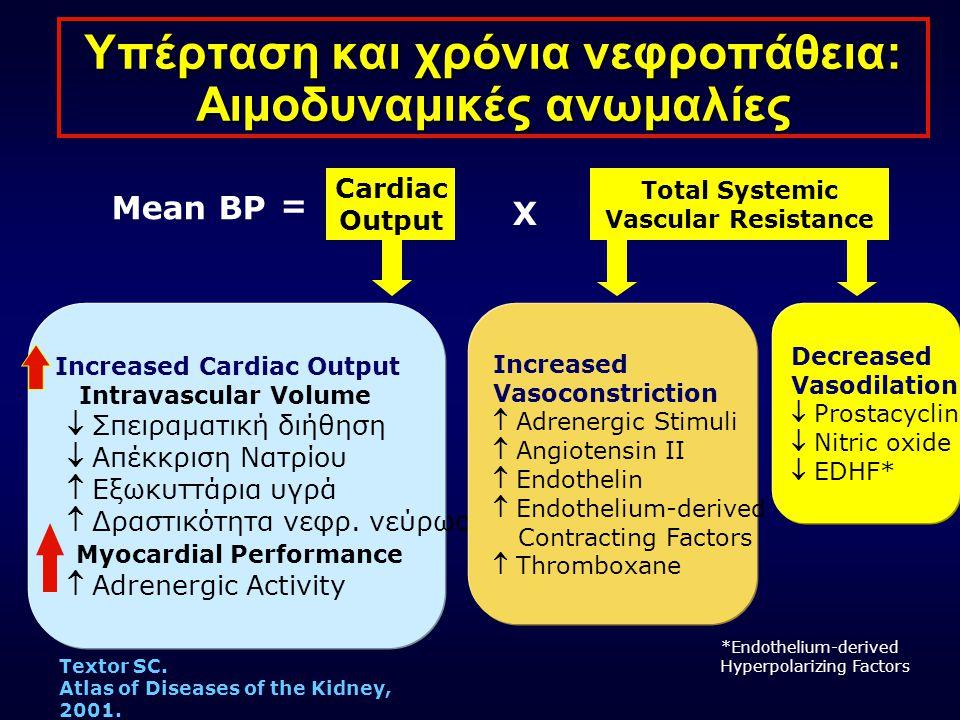Η Αγγειοτασίνη II Διαδραματίζει Πρωταρχικό Ρόλο στη Βλάβη των Οργάνων Adapted from Willenheimer R et al Eur Heart J 1999; 20(14): 997  1008, Dahlöf B J Hum Hypertens 1995; 9(suppl 5): S37  S44, Daugherty A et al J Clin Invest 2000; 105(11): 1605  1612, Fyhrquist F et al J Hum Hypertens 1995; 9(suppl 5): S19  S24, Booz GW, Baker KM Heart Fail Rev 1998; 3: 125  130, Beers MH, Berkow R, eds.