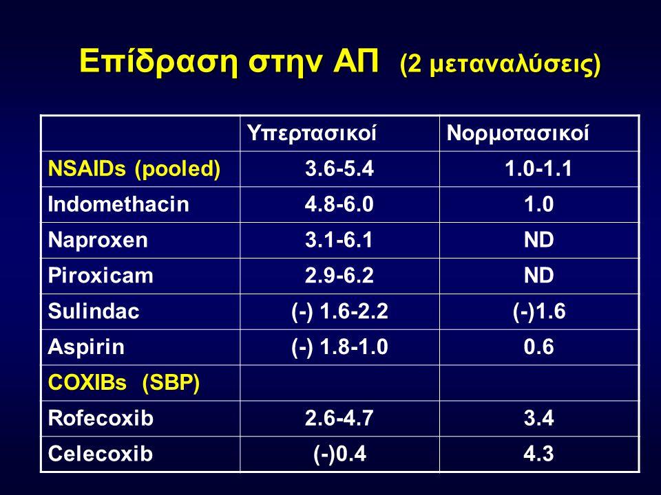 Επιδραση στην αύξηση ΑΠ (κατά σειρά αποτελέσματος) Piroxicam Indomethacin Ibuprofen Diclofenac Naproxen Flurbiprofen Sulindac Aspirin Μέση αύξηση ΑΠ ~ 5mmHg Ann Intern Med.