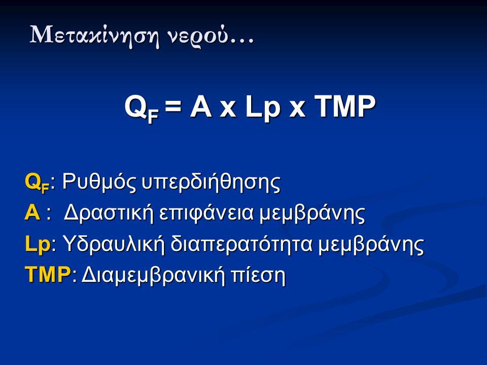 Μετακίνηση νερού… Q F = A x Lp x TMP Q F = A x Lp x TMP Q F : Ρυθμός υπερδιήθησης Q F : Ρυθμός υπερδιήθησης Α : Δραστική επιφάνεια μεμβράνης Α : Δραστική επιφάνεια μεμβράνης Lp: Υδραυλική διαπερατότητα μεμβράνης Lp: Υδραυλική διαπερατότητα μεμβράνης TMP: Διαμεμβρανική πίεση TMP: Διαμεμβρανική πίεση