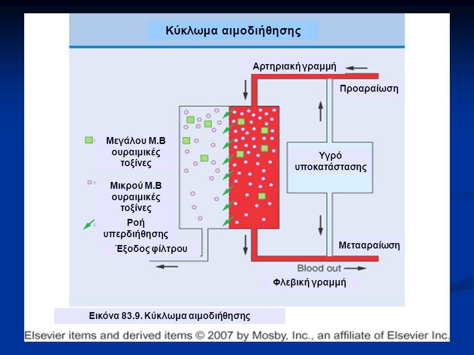 Προαραίωση Μετααραίωση Αρτηριακή γραμμή Κύκλωμα αιμοδιήθησης Μεγάλου Μ.Β ουραιμικές τοξίνες Μικρού Μ.Β ουραιμικές τοξίνες Έξοδος φίλτρου Ροή υπερδιήθησης Φλεβική γραμμή Εικόνα 83.9.
