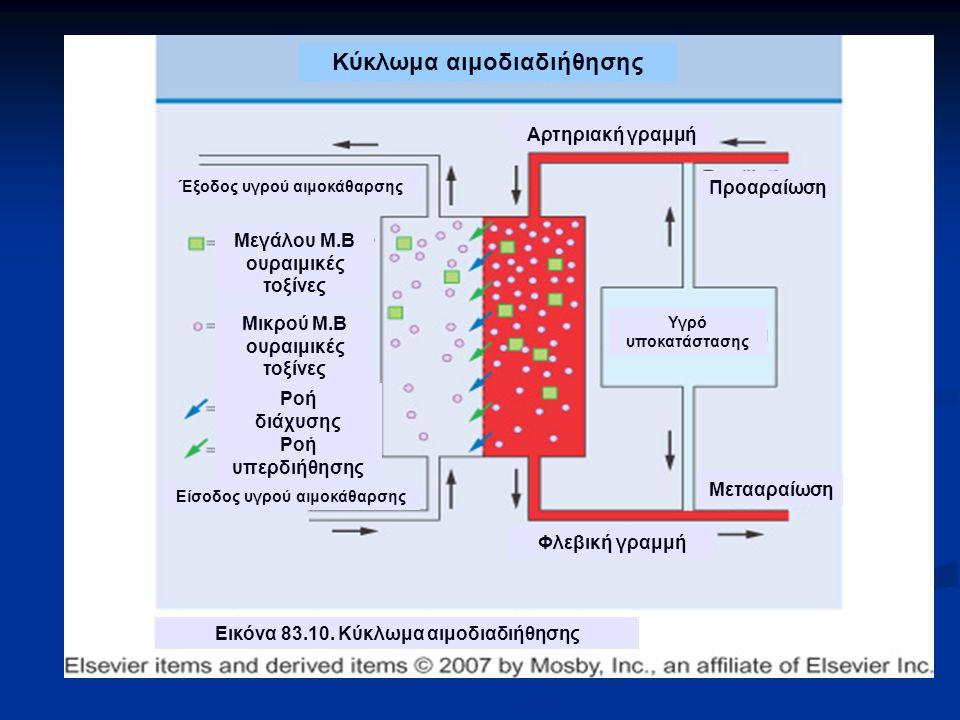 Υγρό υποκατάστασης Μεγάλου Μ.Β ουραιμικές τοξίνες Μικρού Μ.Β ουραιμικές τοξίνες Αρτηριακή γραμμή Φλεβική γραμμή Προαραίωση Μετααραίωση Ροή υπερδιήθησης Ροή διάχυσης Είσοδος υγρού αιμοκάθαρσης Έξοδος υγρού αιμοκάθαρσης Εικόνα 83.10.