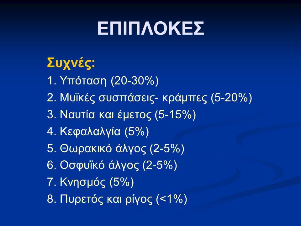 ΕΠΙΠΛΟΚΕΣ Συχνές: 1. Υπόταση (20-30%) 2. Μυϊκές συσπάσεις- κράμπες (5-20%) 3. Ναυτία και έμετος (5-15%) 4. Κεφαλαλγία (5%) 5. Θωρακικό άλγος (2-5%) 6.