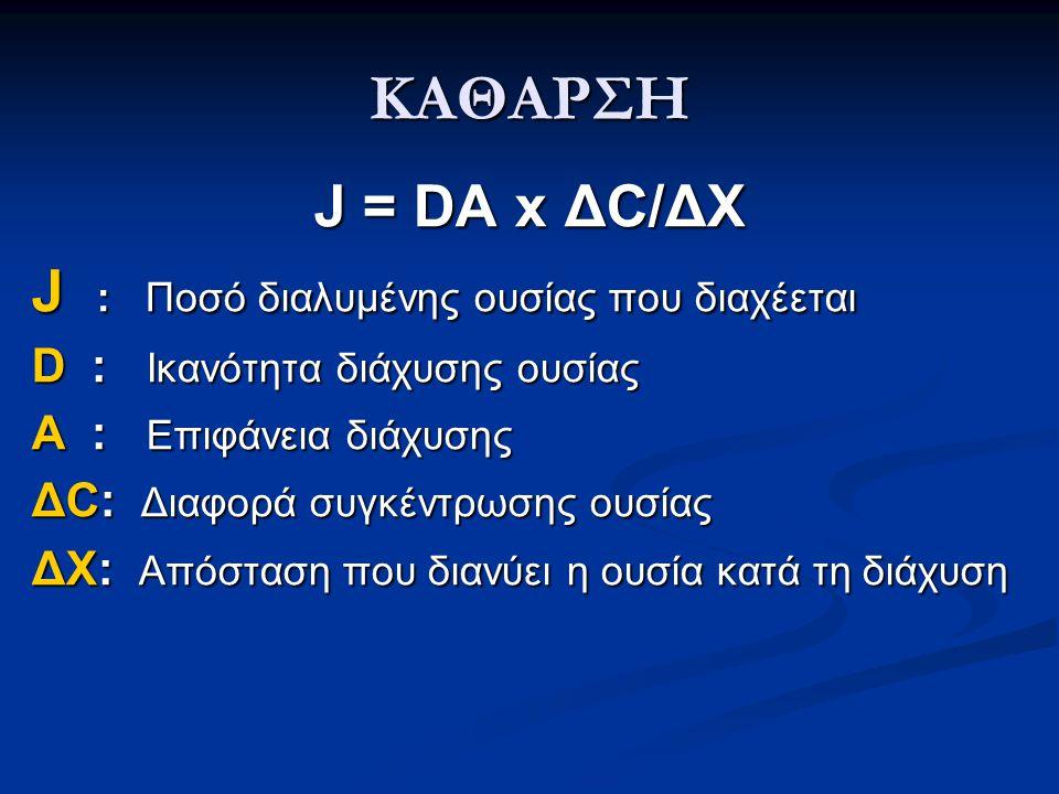ΚΑΘΑΡΣΗ J = DA x ΔC/ΔΧ J : Ποσό διαλυμένης ουσίας που διαχέεται D : Ικανότητα διάχυσης ουσίας Α : Επιφάνεια διάχυσης ΔC: Διαφορά συγκέντρωσης ουσίας Δ
