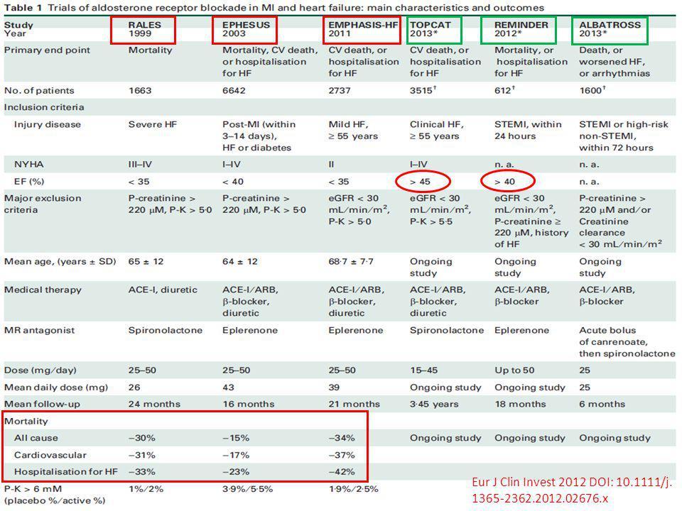 Eur J Clin Invest 2012 DOI: 10.1111/j. 1365-2362.2012.02676.x