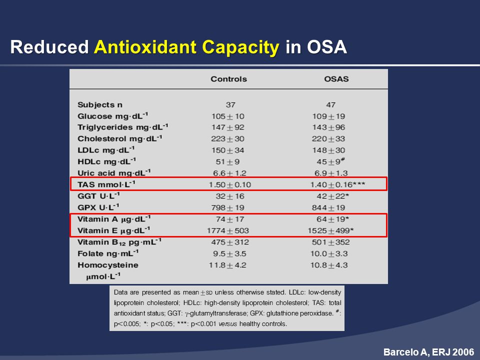 Reduced Antioxidant Capacity in OSA Barcelo A, ERJ 2006