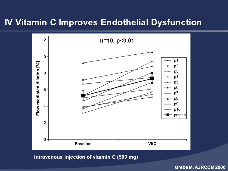 IV Vitamin C Improves Endothelial Dysfunction n=10, p<0.01 Grebe M, AJRCCM 2006 intravenous injection of vitamin C (500 mg)
