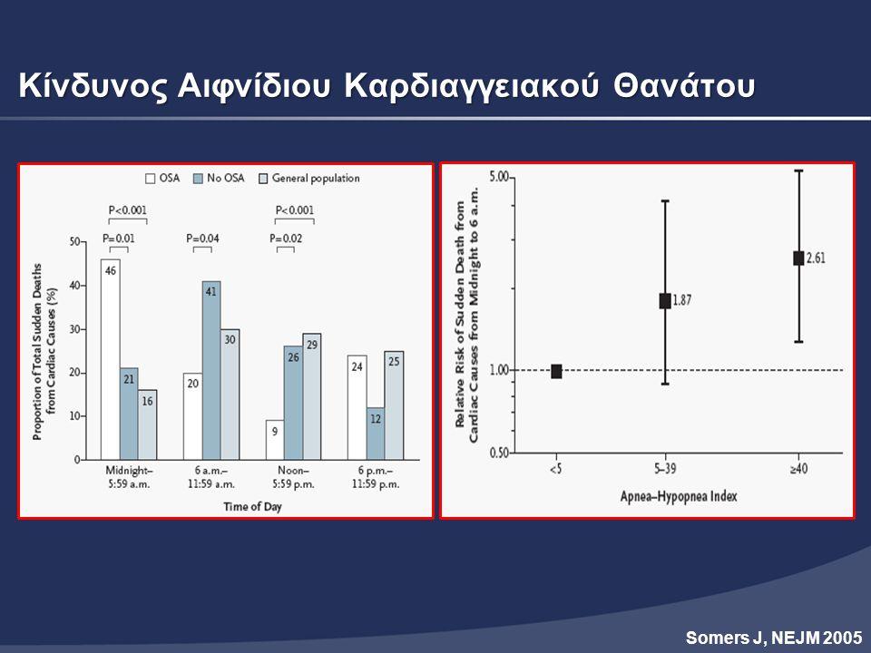 Μείωση καρδιαγγειακού κινδύνου με CPAP και στο ήπιο-μέτριο ΣΑΑΥ All Mild-to-moderate OSA Buchner NJ, AJRCCM 2007 Number needed to treat 3.5
