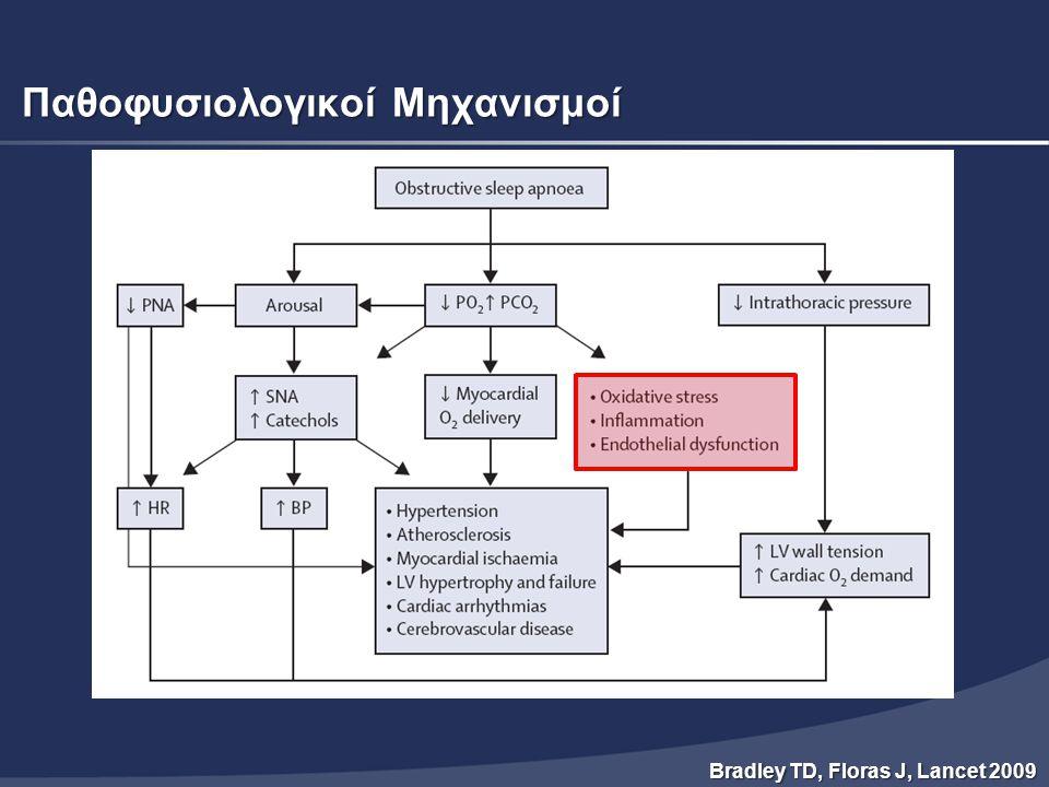 Inflammation, Atherosclerosis, and Coronary Artery Disease Hansson GK, NEJM 2005