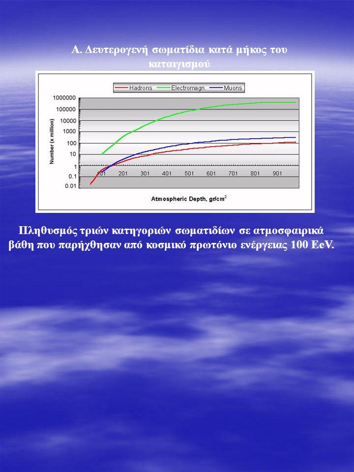 Πληθυσμός τριών κατηγοριών σωματιδίων σε ατμοσφαιρικά βάθη που παρήχθησαν από κοσμικό πρωτόνιο ενέργειας 100 EeV.