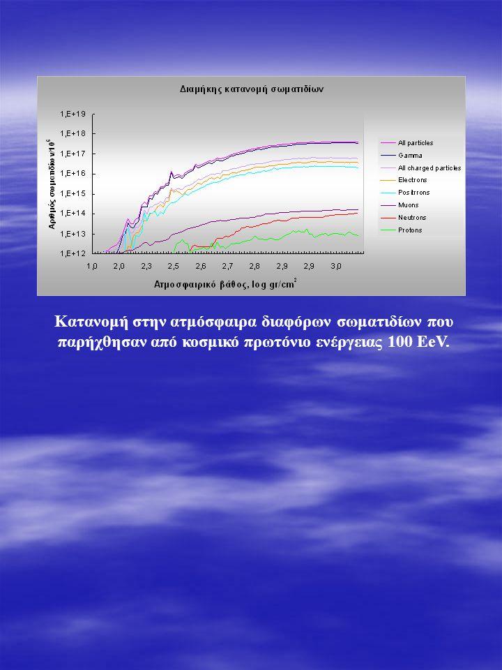 Κατανομή στην ατμόσφαιρα διαφόρων σωματιδίων που παρήχθησαν από κοσμικό πρωτόνιο ενέργειας 100 EeV.