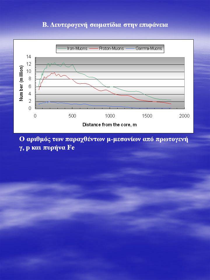 Ο αριθμός των παραχθέντων μ-μεσονίων από πρωτογενή γ, p και πυρήνα Fe Β.