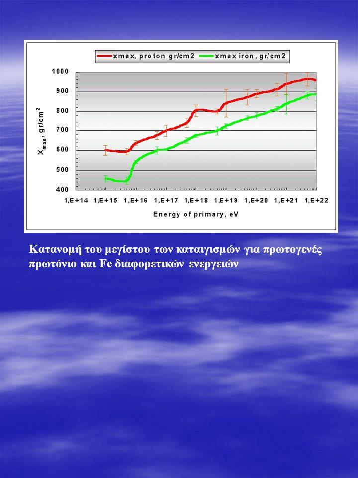 Κατανομή του μεγίστου των καταιγισμών για πρωτογενές πρωτόνιο και Fe διαφορετικών ενεργειών