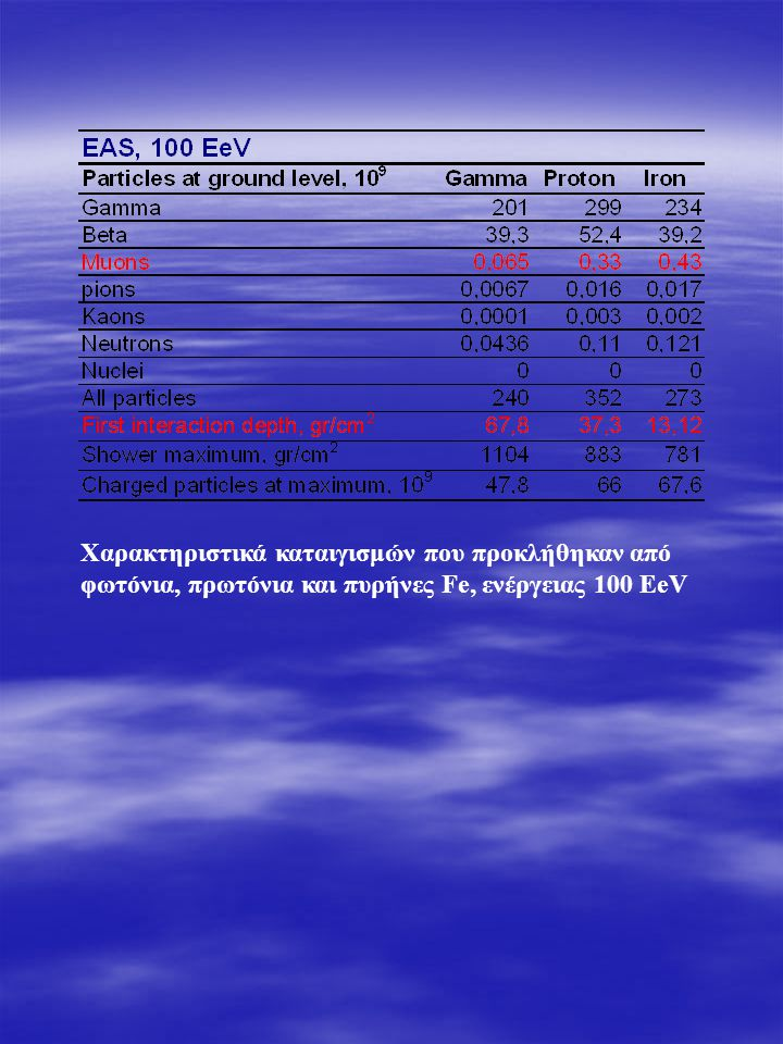 Χαρακτηριστικά καταιγισμών που προκλήθηκαν από φωτόνια, πρωτόνια και πυρήνες Fe, ενέργειας 100 EeV
