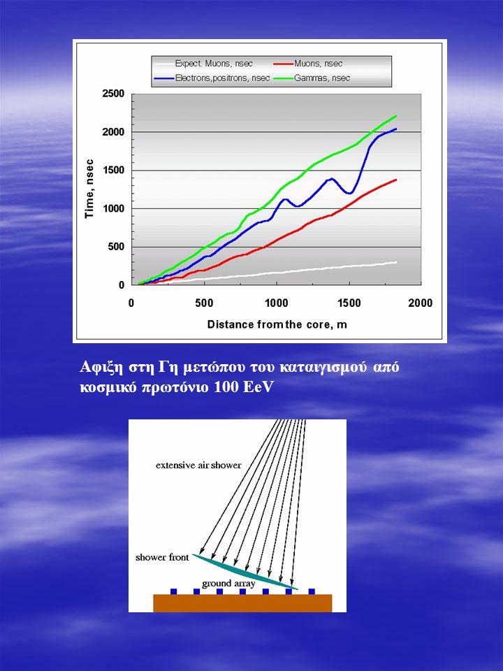 Αφιξη στη Γη μετώπου του καταιγισμού από κοσμικό πρωτόνιο 100 EeV