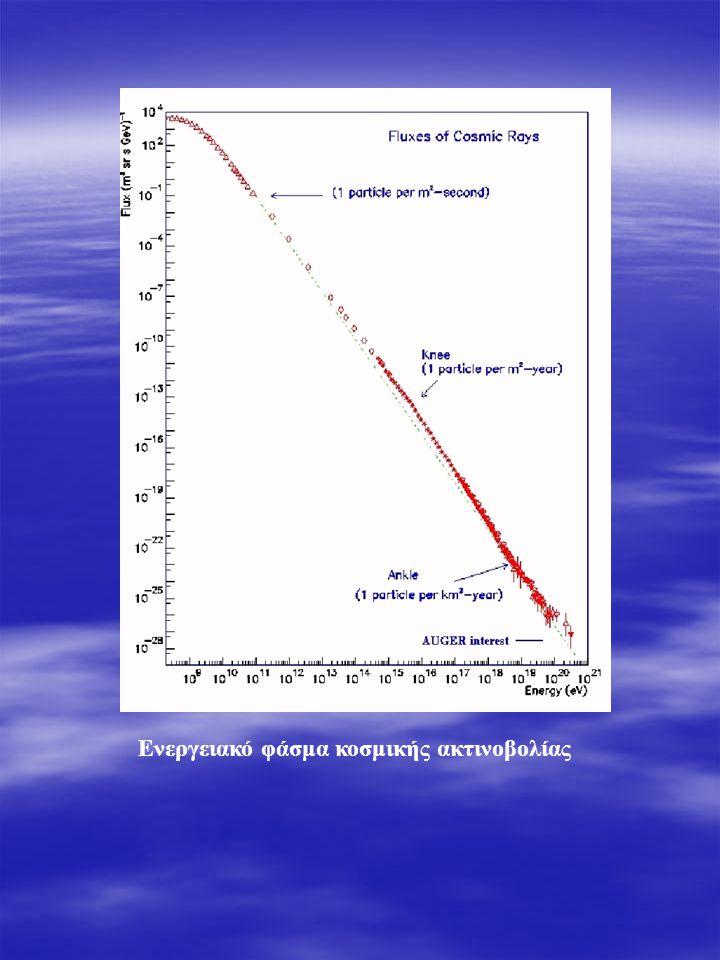 Καταιγισμός από κοσμικό γ, πρωτόνιο και Fe, 100 TeV