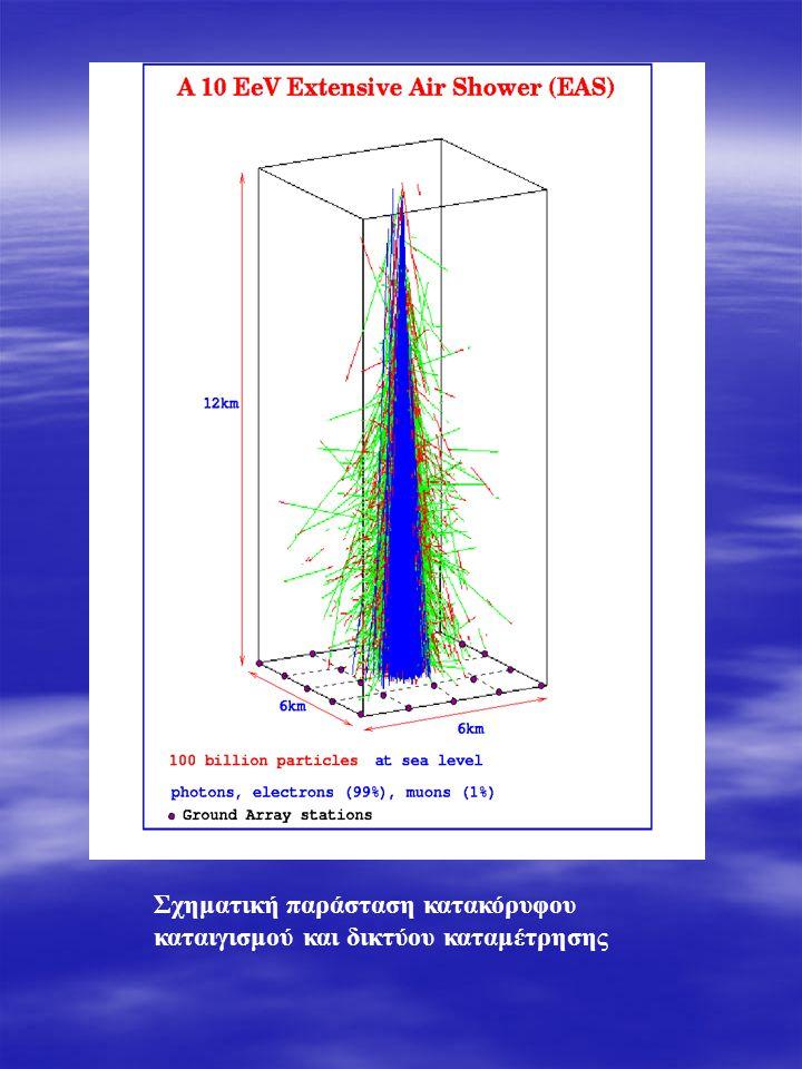 Σχηματική παράσταση κατακόρυφου καταιγισμού και δικτύου καταμέτρησης