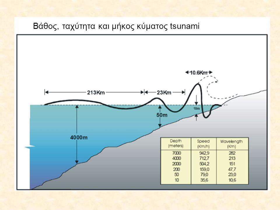 Βάθος, ταχύτητα και μήκος κύματος tsunami