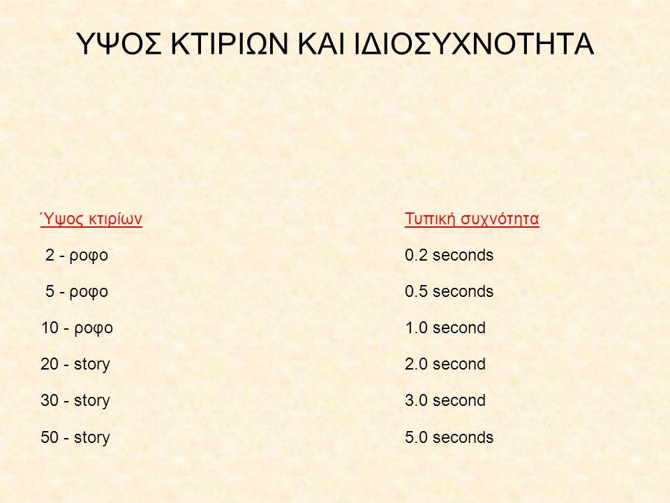 ΥΨΟΣ ΚΤΙΡΙΩΝ ΚΑΙ ΙΔΙΟΣΥΧΝΟΤΗΤΑ Ύψος κτιρίωνΤυπική συχνότητα 2 - ροφο0.2 seconds 5 - ροφο0.5 seconds 10 - ροφο1.0 second 20 - story2.0 second 30 - stor