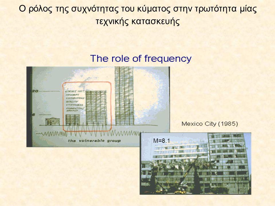 Ο ρόλος της συχνότητας του κύματος στην τρωτότητα μίας τεχνικής κατασκευής Μ=8.1