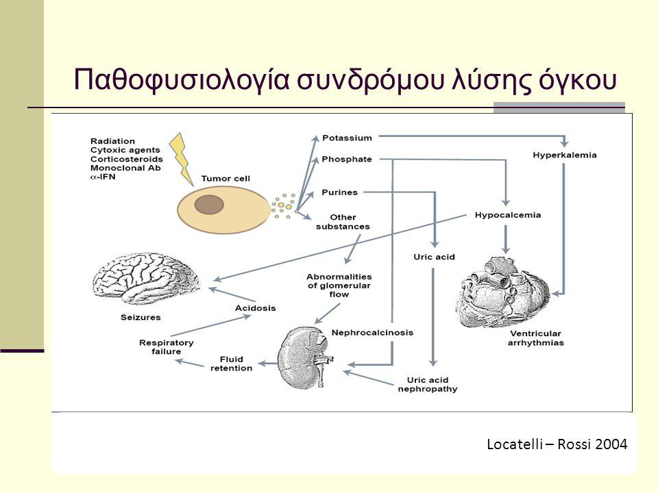 Παθοφυσιολογία συνδρόμου λύσης όγκου Locatelli – Rossi 2004
